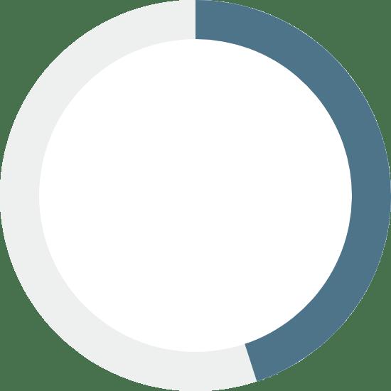 Navy Chart 45%