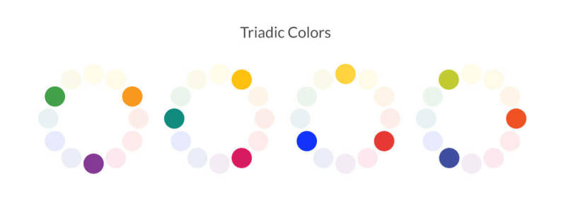 Triadic colors form a triangle on the color wheel.