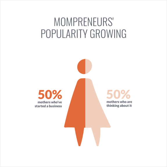 Survey: Mompreneurs' Popularity Growing
