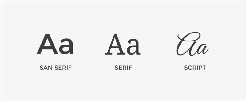 Sans serif, serif, and script fonts can all be used for different graphic design purposes.