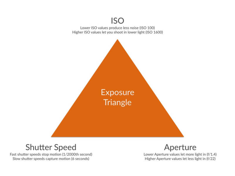 How exposure works: the exposure triangle of ISO, shutter speed, and aperture.