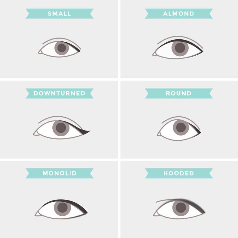 Eyeyliner, eye shapes, PicMonkey, touch up, makeup tips, photo retouching