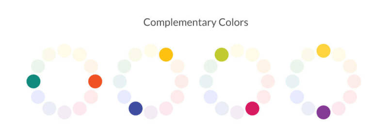 Complementary colors sit opposite each other on the color wheel.