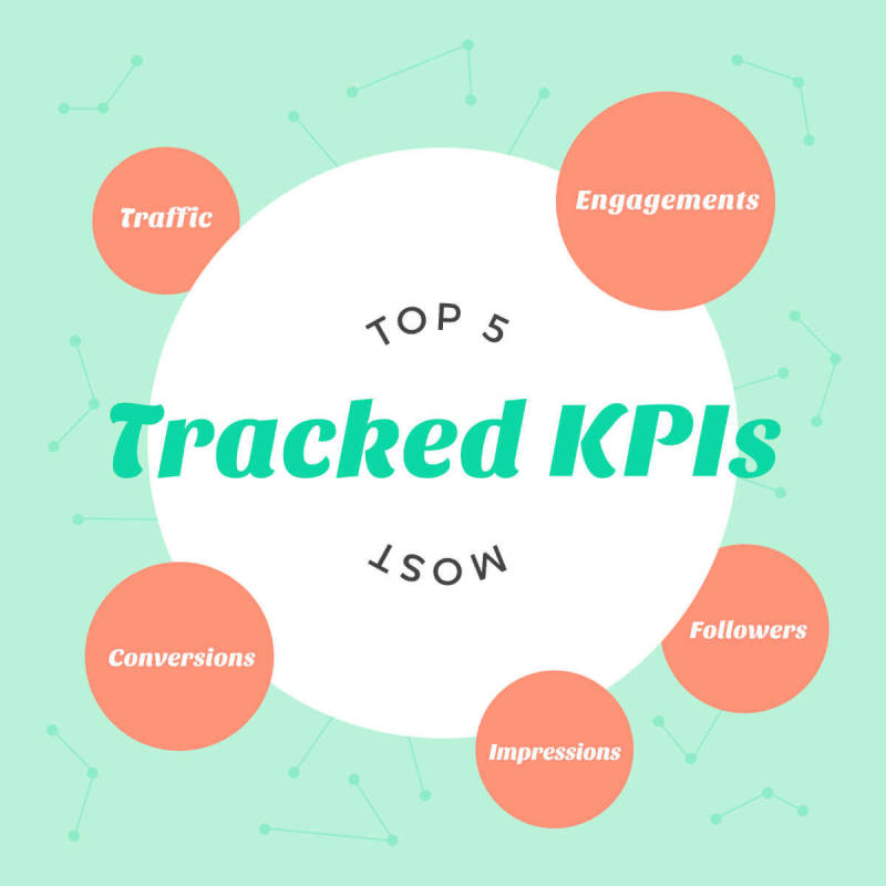 top tracked key performance indicators (KPIs)
