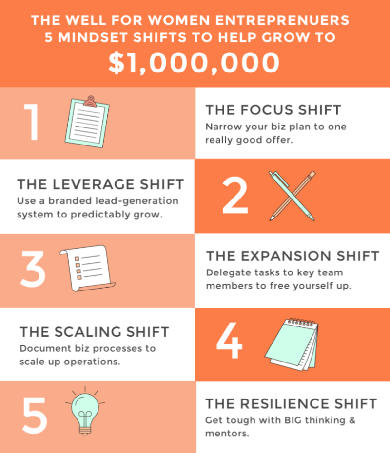 Julie Gordon White 5 mindset shifts to think big in business