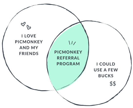 PicMonkey Referral Program Get Started Diagram