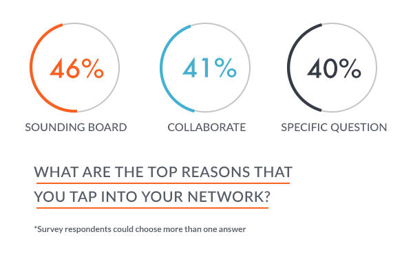 Why do entrepreneurs tap into their business collaboration networks