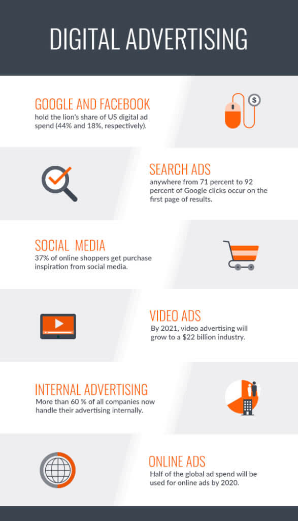 Infographic of statistics about digital advertising