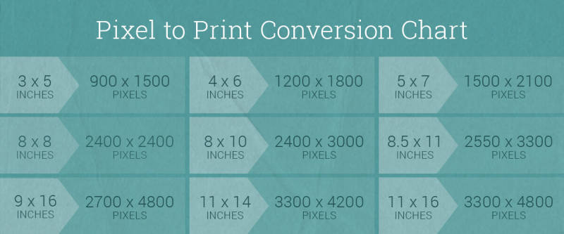 Pixel to Print Conversion Chart - Check out PicMonkey's Help Center for more print guide resources.