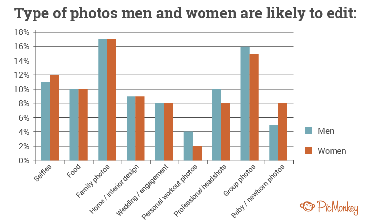 Survey graph men vs women
