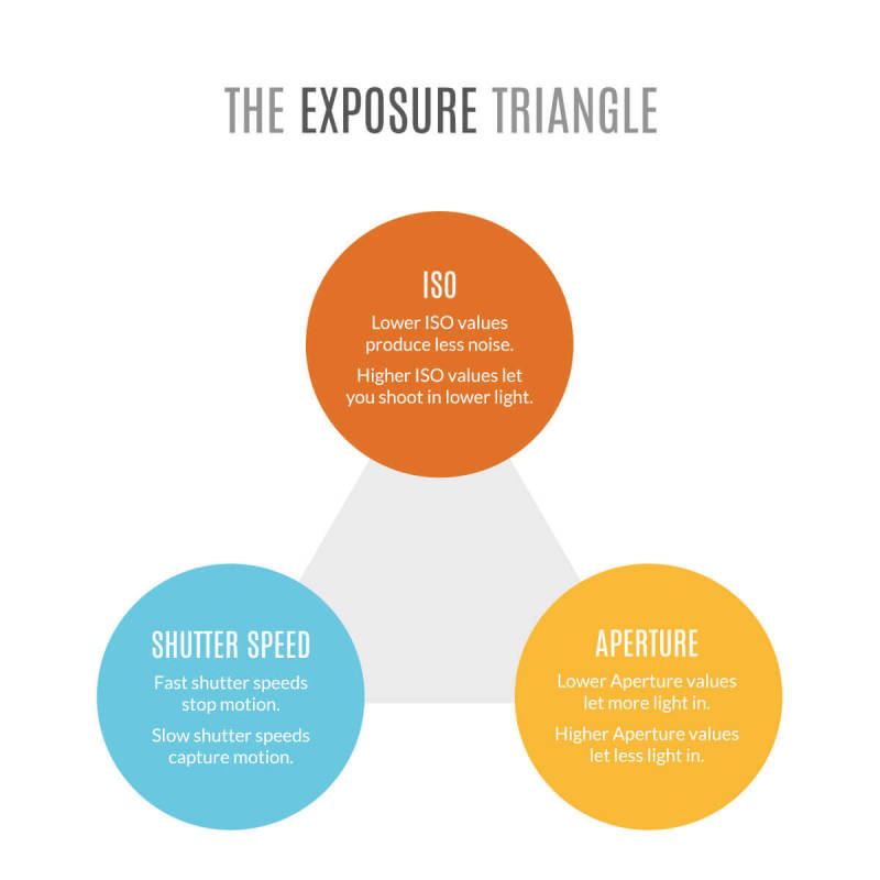 exposure triangle, photo editing, dark photos