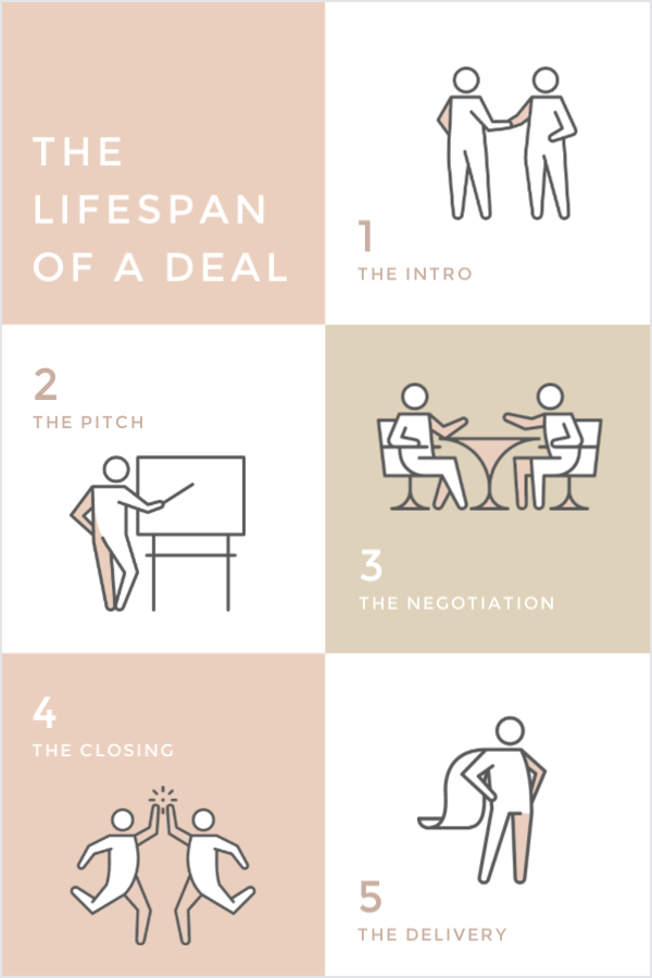 how to negotiate a freelance deal