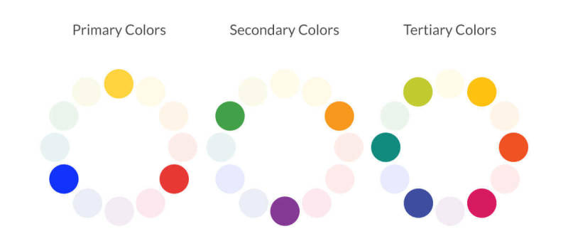 The color wheel is made up of primary, secondary, and tertiary colors.