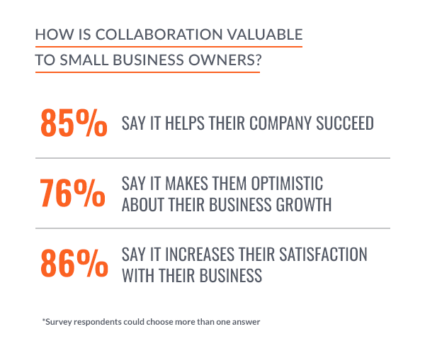 how valuable is an entrepreneur's business collaboration network?