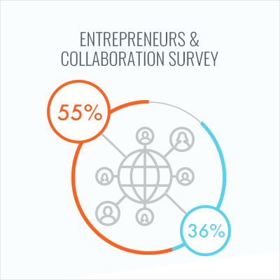 Survey: Why Entrepreneurs Value Collaboration