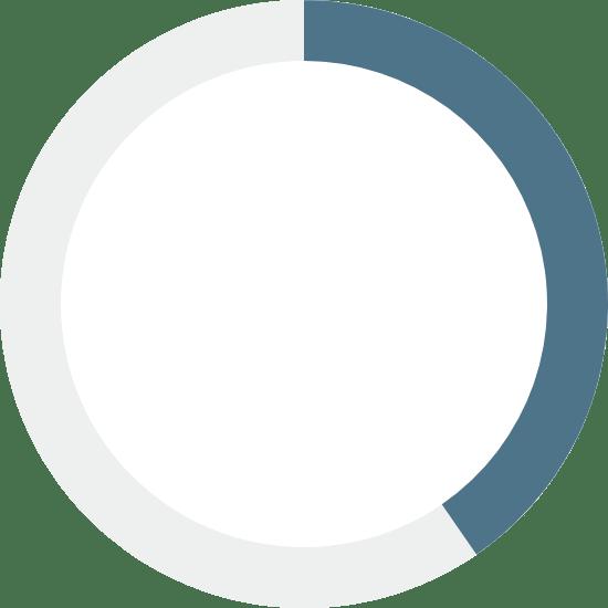 Navy Chart 40%